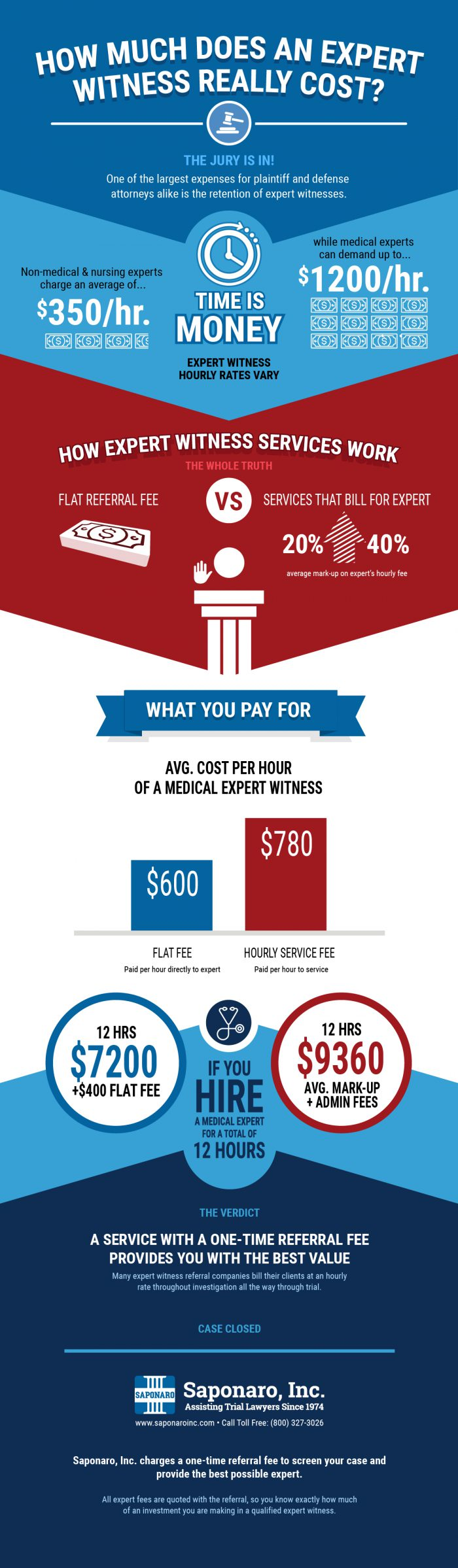 Expert Witness Fees [Infographic]